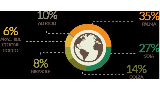 Produzione mondiale degli oli vegetali