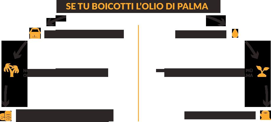 Se tu boicotti l'olio di palma: le aziende non acquistano piu' olio di palma dai paesi produttori, non ci sono piu' incentivi a produrre olio di palma sostenibile, i produttori di olio di palma si rivolgono ad altri clienti, i quali non sono interessati alla sostenibilita' | Le aziende acquistano oli alternativi, gli altri oli usano fino a nove volte di piu' il terreno richiesto dall'olio di palma, incrementa la deforestazione, riduzione della biodiversita'