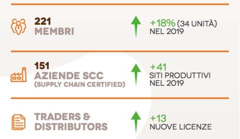 La certificazione RSPO in Italia - olio di palma certificato